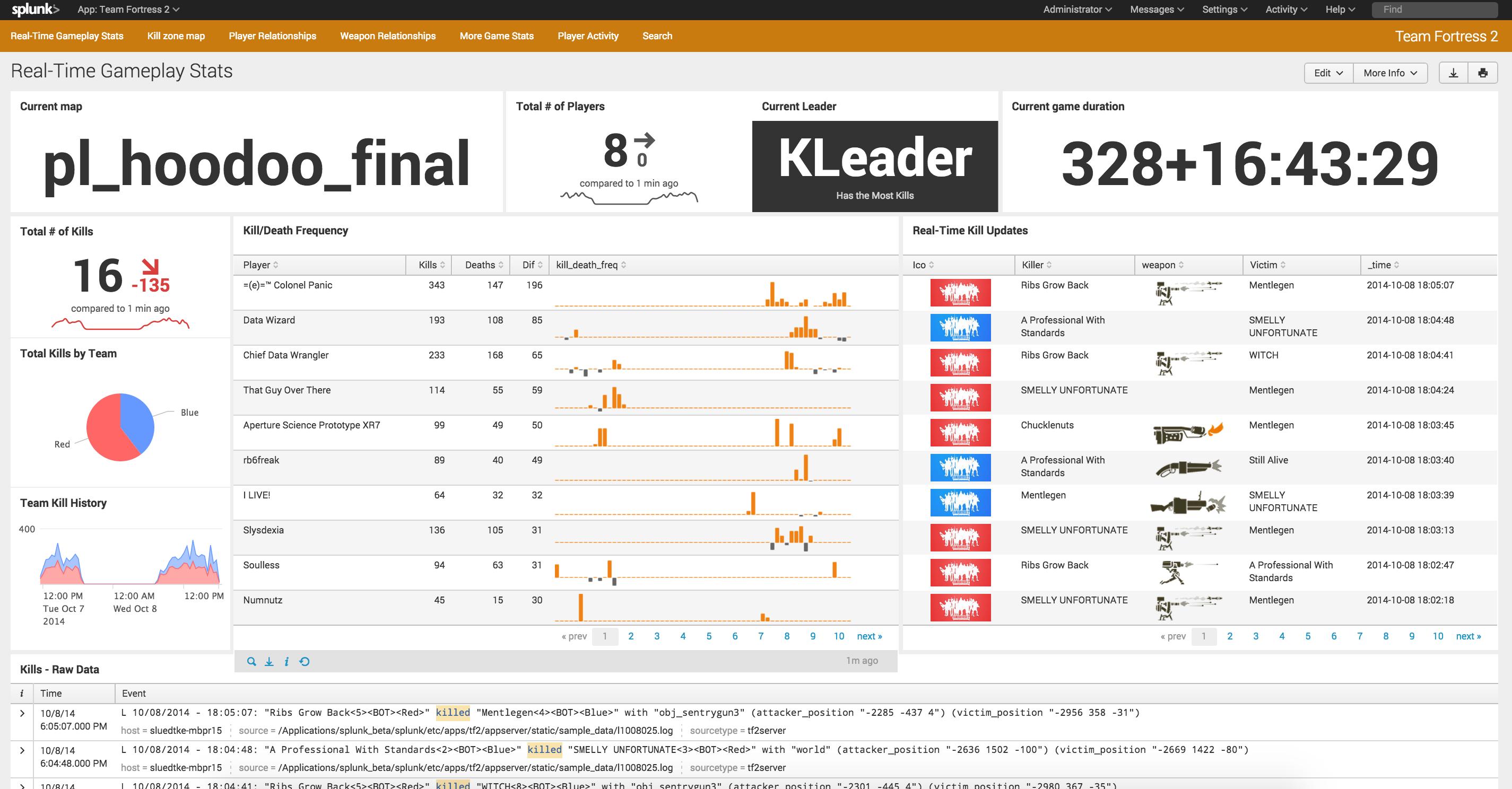 Big Data Visualization/Analytics : Splunk - Booker DiMaio
