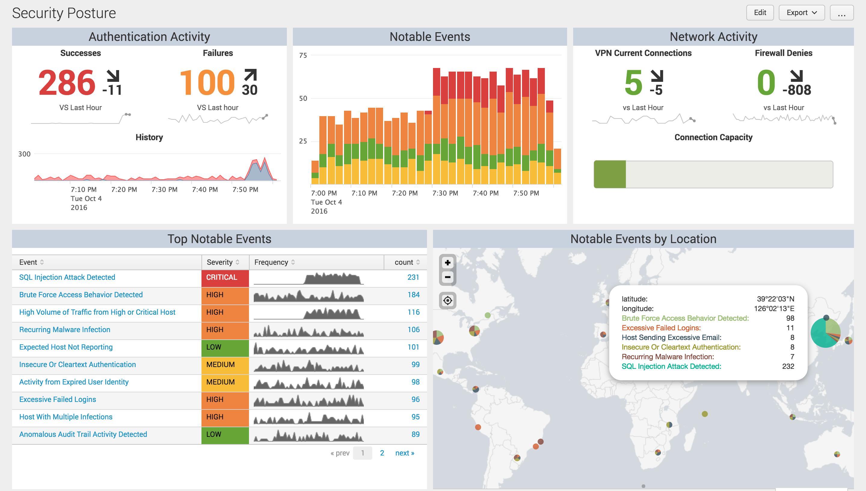 Big Data Visualization Analytics Splunk Booker Dimaio